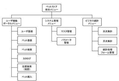 図1 画面の全体図の例(ガイドライン第1部-14より)