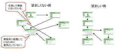 図3 画面遷移図の良い例,悪い例(ガイドライン第1部-44より)