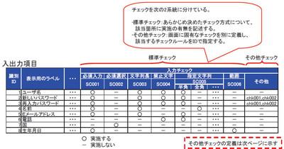 図7 入力項目標準チェックパターンの例(ガイドライン第1部-152,152より)