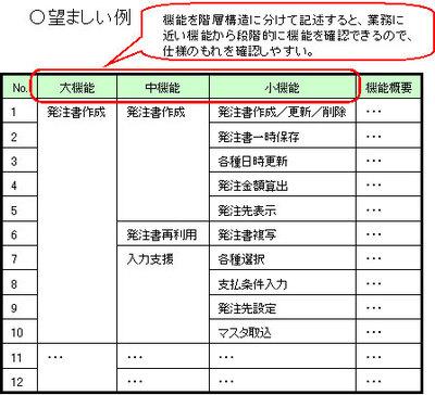 図1 機能階層表の例(ガイドライン第1部-14より)