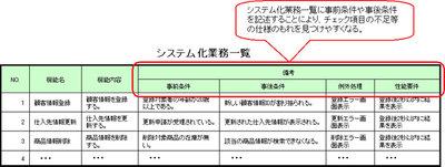 図4 事前条件・事後条件を記述した例(ガイドライン第1部-20より)