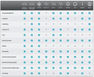 図1 PhoneGapがサポートしているスマートフォンと,アクセス可能なデバイス機能(Supported Featuresより抜粋)