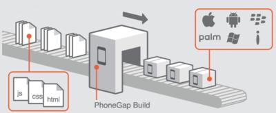 図2 PhoneGap:Buildを使って,HTML5+CSS+JavaScriptで作成されたアプリを各種スマートフォンのネイティブアプリに変換(PhoneGapサイトより)