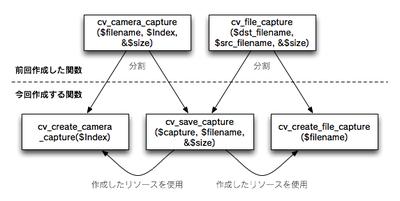 図1 前回作成した関数との関係