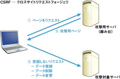 図1 CSRF攻撃