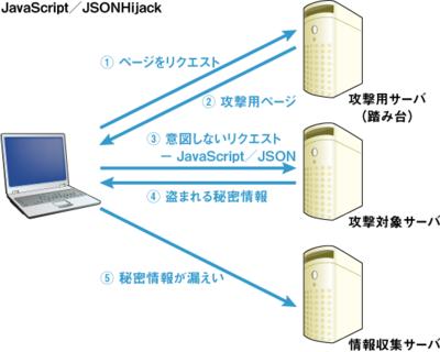 図2 JavaScript/JSONハイジャック