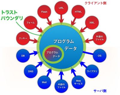 図2 正しいトラストバウンダリの概念