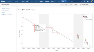 図5 ストーリーポイントをベースに,スプリントの進捗度合いをグラフで確認できる「バーンダウンチャート」。JIRA Agileにはこのほかにもさまざまなレポート機能がある