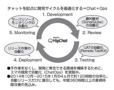 図1 自動化の全体像。コードの静的解析からテストの実施,リリース作業,サーバリソースのモニタリングなど,さまざまな作業がHipChatを起点として自動化されている