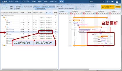図4 親チケットの「実装」も後続チケットの「テスト」配下のチケットも影響を受けてスケジュールが変更される