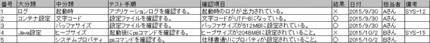 図1 Excelによるテスト項目表の例