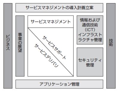 図1 ITILの構成要素