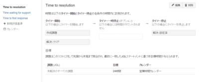 図3 課題解決までのSLA制限登録