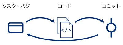 図1 バグ改修やタスク実行作業のよくある流れ