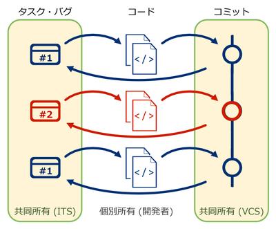 図2 共同作業でのバグ改修やタスク実行の複雑さ