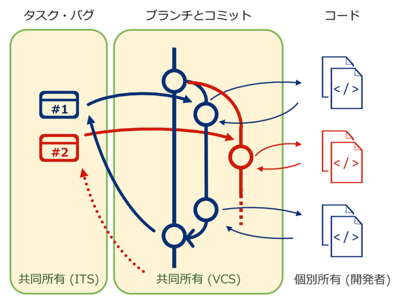 図4 共同作業でのバグ改修とタスク実行をシンプルに