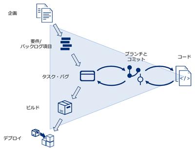 図5 ソフトウェア開発の流れと粒度