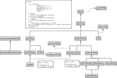 図1 ioモジュールのクラス図
