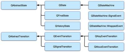 図1 ステートマシンフレームワークのクラス