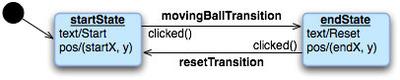 図2 サンプルプログラムanimatedtransitionの状態遷移図