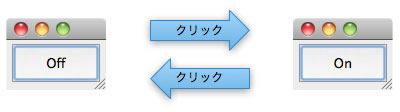 """図1 """"Two-way Button Example""""の動作"""