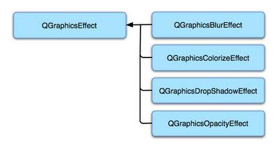 図1 グラフィックスイフェクトに用意されているクラスの階層図