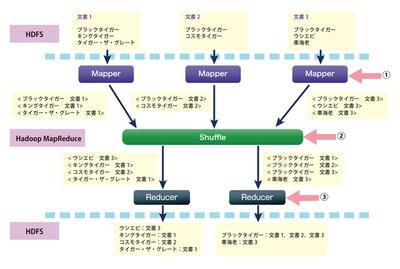 図3 Mapper(Map関数を実装したもの)の数を3,Reducer(Reduce関数を実装したもの)の数を2としてWebコンテンツのインデクシングを行う例