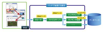 図2 Webコンテンツから検索基礎データの生成まで