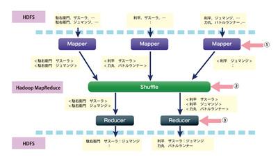 図2 履歴からユーザシーケンスを作成するまでの処理フロー
