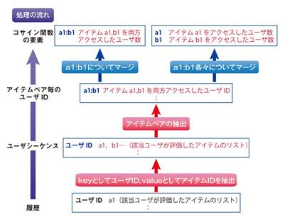 図1 コサイン関数を計算するための処理フロー