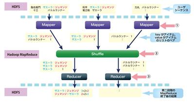図2 第二段階の処理フロー