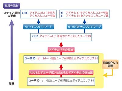 図1 計算結果から考えた処理フロー