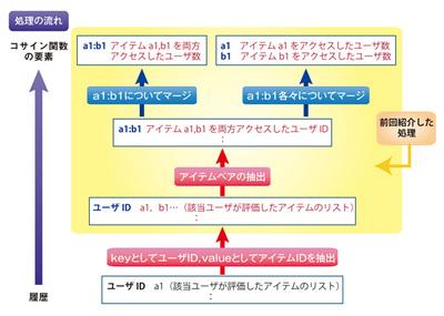 図1 前回までに説明した処理の範囲