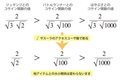 図3 「ザスーラ」に対するアイテム相関をコサイン関数で表すと