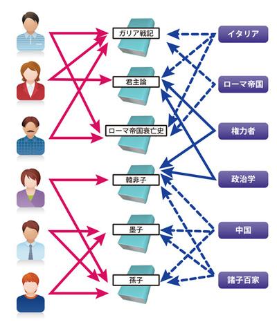 図1 協調フィルタリングおよびコンテンツベースのレコメンドのアイテム間の類似性の例