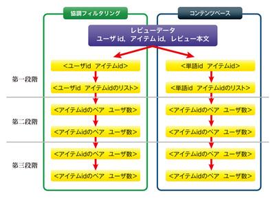 図1 協調フィルタリングおよびコンテンツベースの処理における<key value>