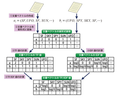 図2 文書からTF/IDFの計算までの処理フロー