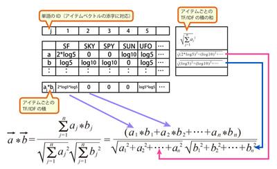 図4 TF/IDFを使ったアイテム間の近さの計算