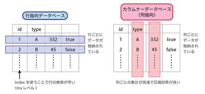 図1 カラムナーデータベースと行指向データベース