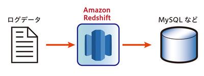 図2 ログデータからRedshiftに格納し,その後行指向データベースへ