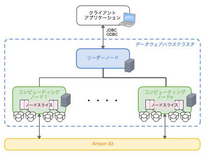 図1 Amazon Redshiftアーキテクチャ