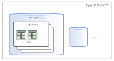 図1 Redshiftクラスタ内部のリソースの構造