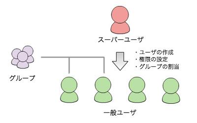 図2 ユーザの種別