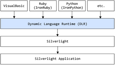 図1 Dynamic Language Runtime