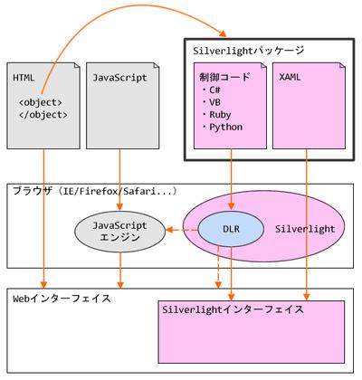 図2 UI情報と制御コードの分離