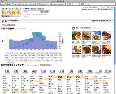 図1 たべみるで「カレー」を検索した画面(月別表示,2006年のデータ)