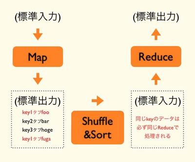 図2 Hadoop Streamingの動作イメージ