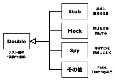 図1 doubleの関係図