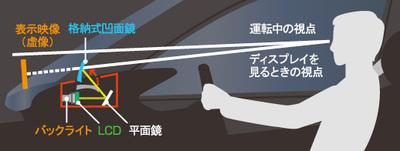 図:航空機や自動車に搭載されるヘッドアップディスプレイ。焦点距離が遠くになるよう工夫されている