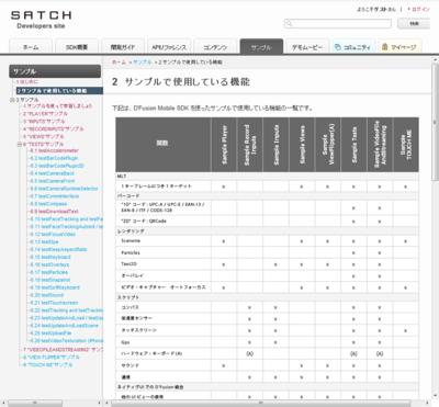 サンプルで使用している機能の一覧は,「サンプルで使用している機能」のページで確認できる